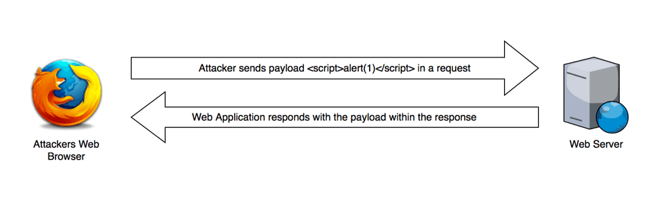 reflected xss testing