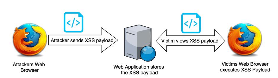 Stored XSS diagram example