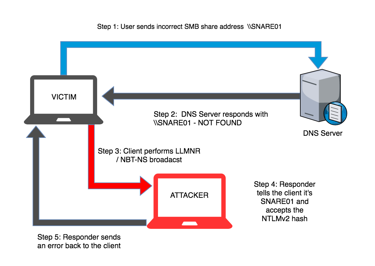 responder.py LLMNR NetBIOS Name Server spoofing